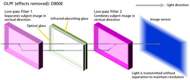 nikon-d800e-filter